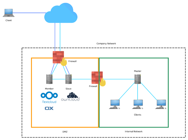 "Example topology of a DMZ within an UCS domain.Cloud icon by freepik.com, Firewall icon by ""madebyoliver"""