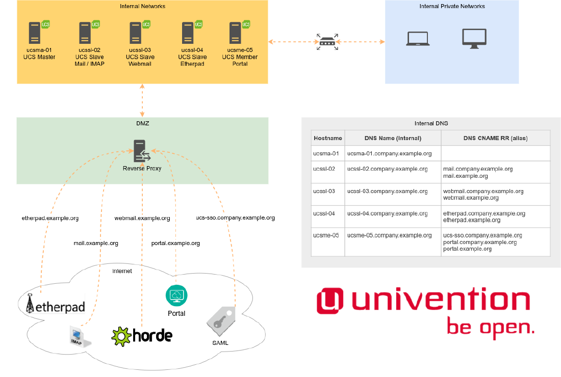 Reverse Proxy for UCS Portal and Services - Univention Wiki